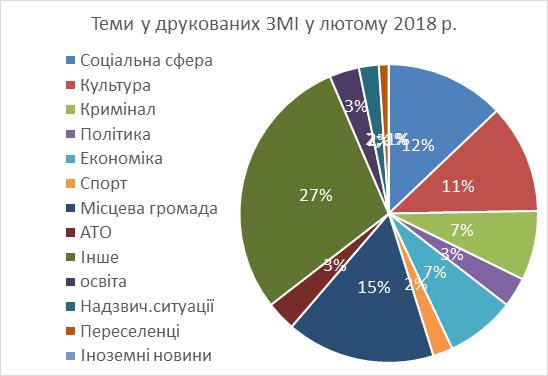 Звіт, Чернівці, 2018