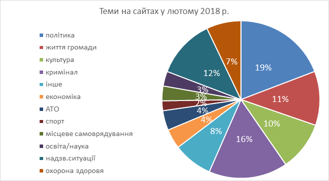 Звіти, Чернівці, 2018
